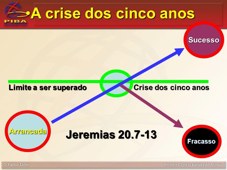 A crise dos cinco anos Jeremias 20.7-13 Sucesso Limite a ser superado