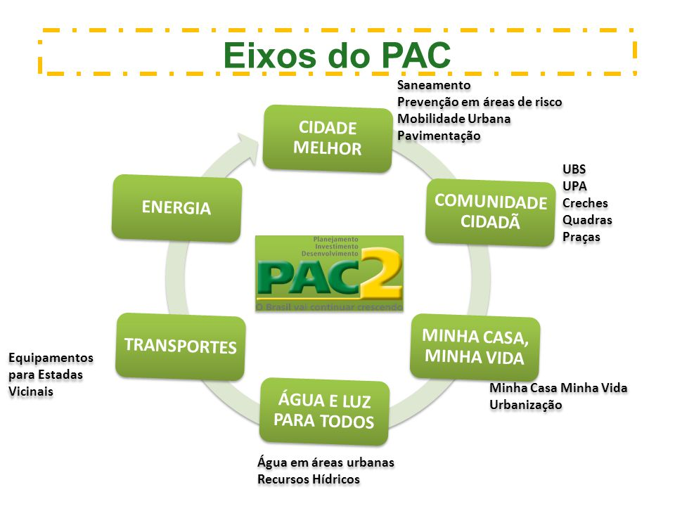 Eixos do PAC CIDADE MELHOR COMUNIDADE CIDADÃ MINHA CASA, MINHA VIDA