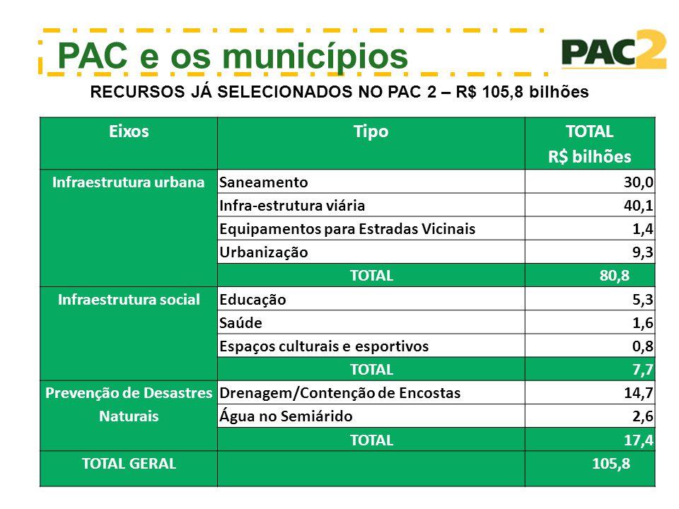 PAC e os municípios Eixos Tipo TOTAL R$ bilhões