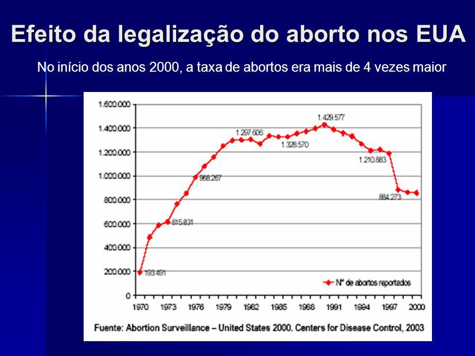 Efeito da legalização do aborto nos EUA