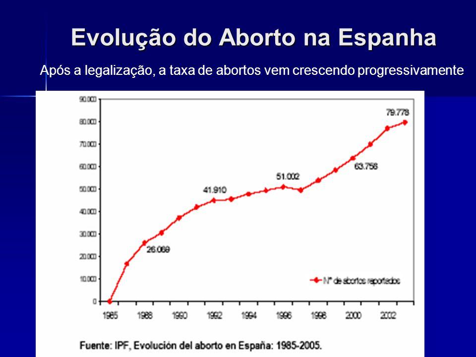 Evolução do Aborto na Espanha