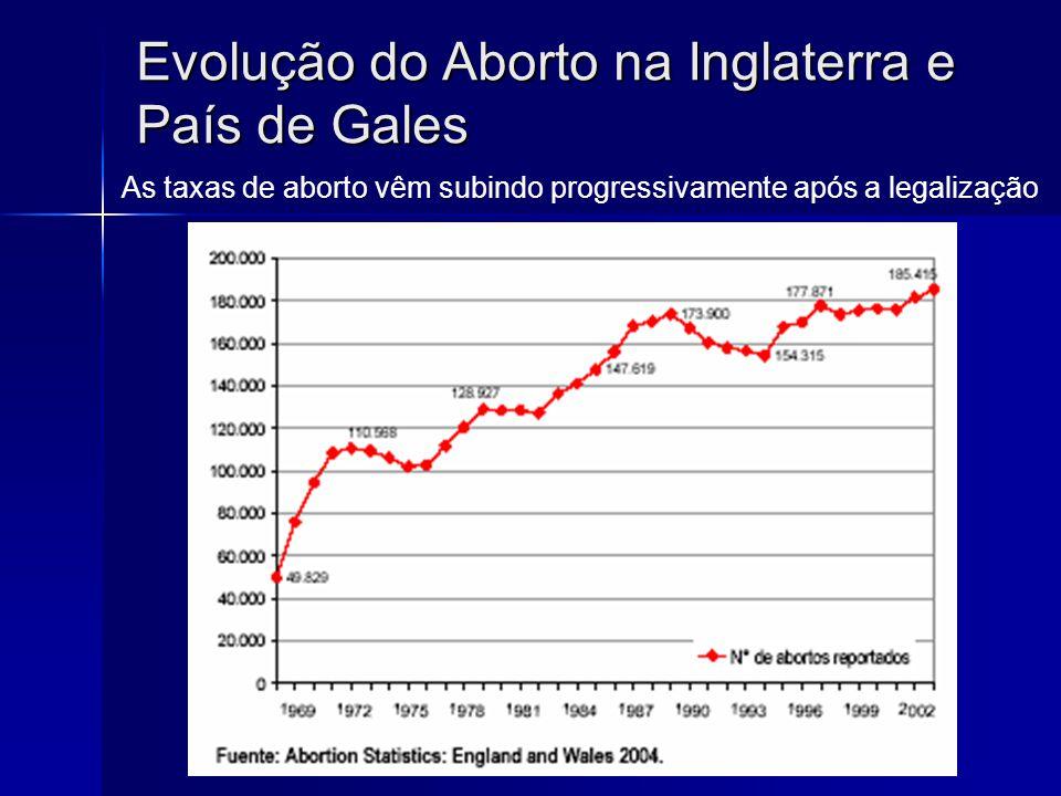 Evolução do Aborto na Inglaterra e País de Gales