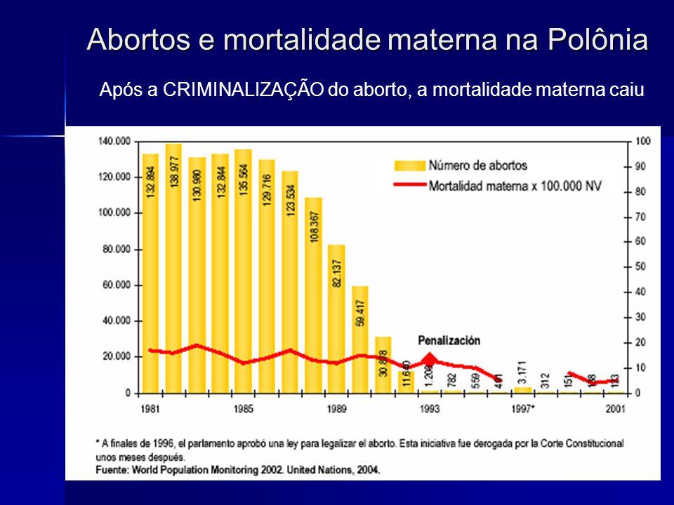 Abortos e mortalidade materna na Polônia