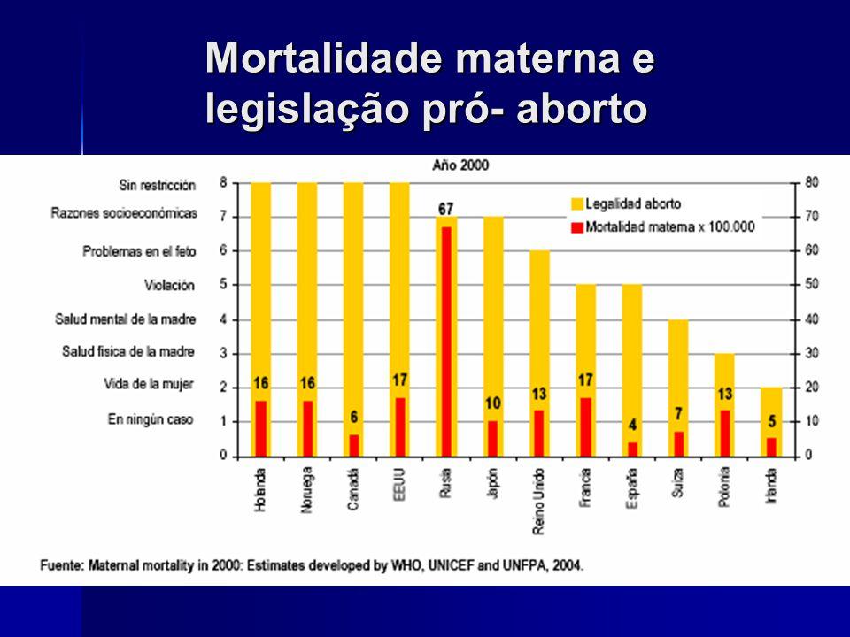 Mortalidade materna e legislação pró- aborto