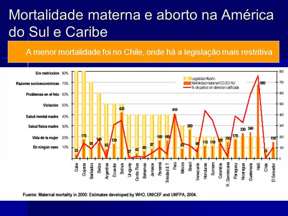Mortalidade materna e aborto na América do Sul e Caribe