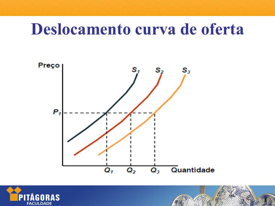 Deslocamento curva de oferta