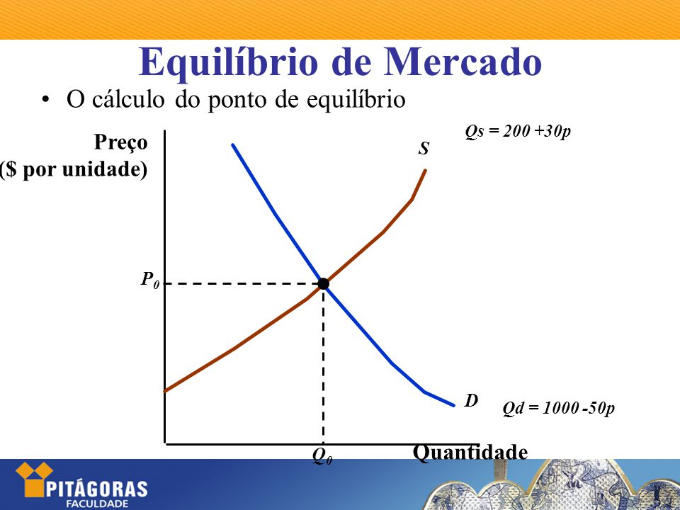 Equilíbrio de Mercado O cálculo do ponto de equilíbrio Qs = 200 +30p