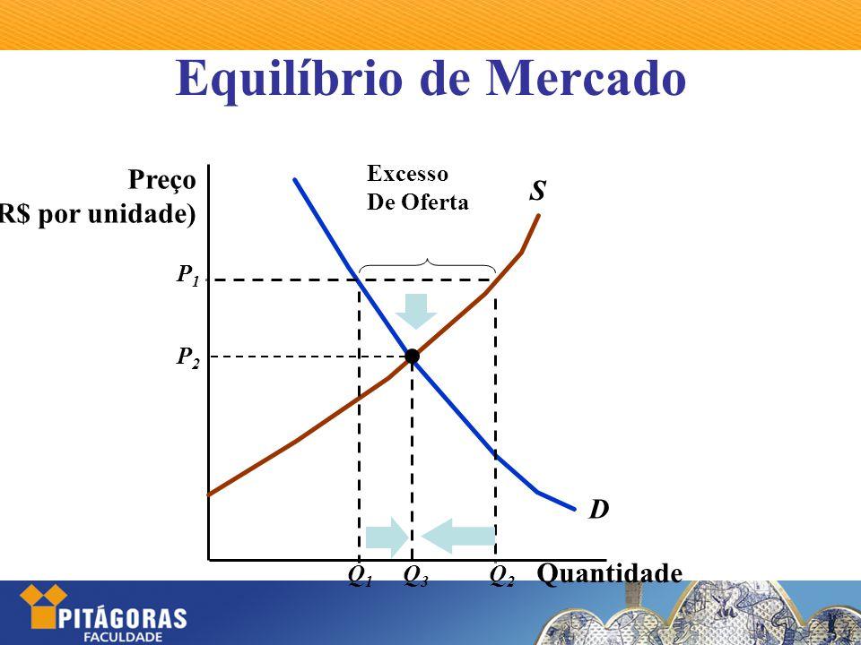 Equilíbrio de Mercado Preço S (R$ por unidade) D Quantidade Excesso