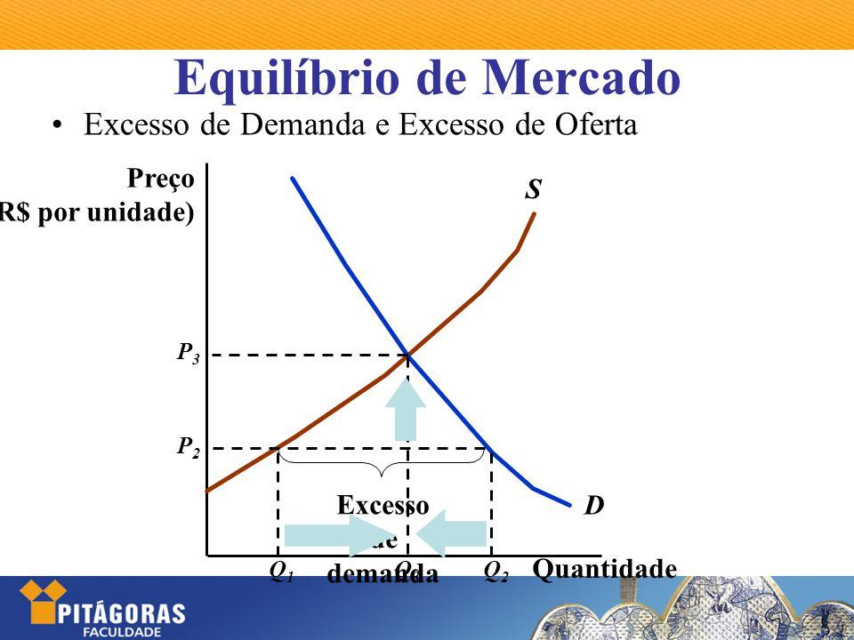Equilíbrio de Mercado Excesso de Demanda e Excesso de Oferta Preço S