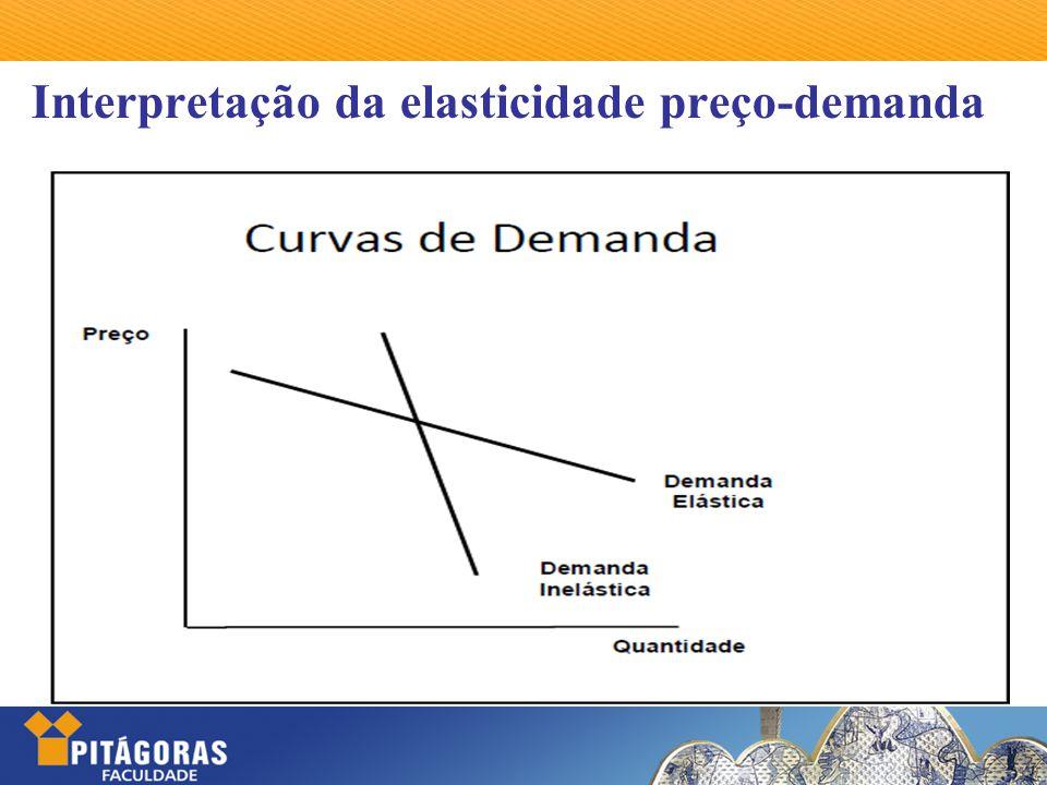 Interpretação da elasticidade preço-demanda