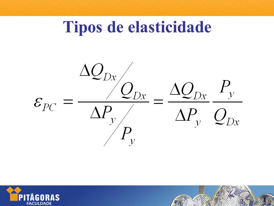 Tipos de elasticidade