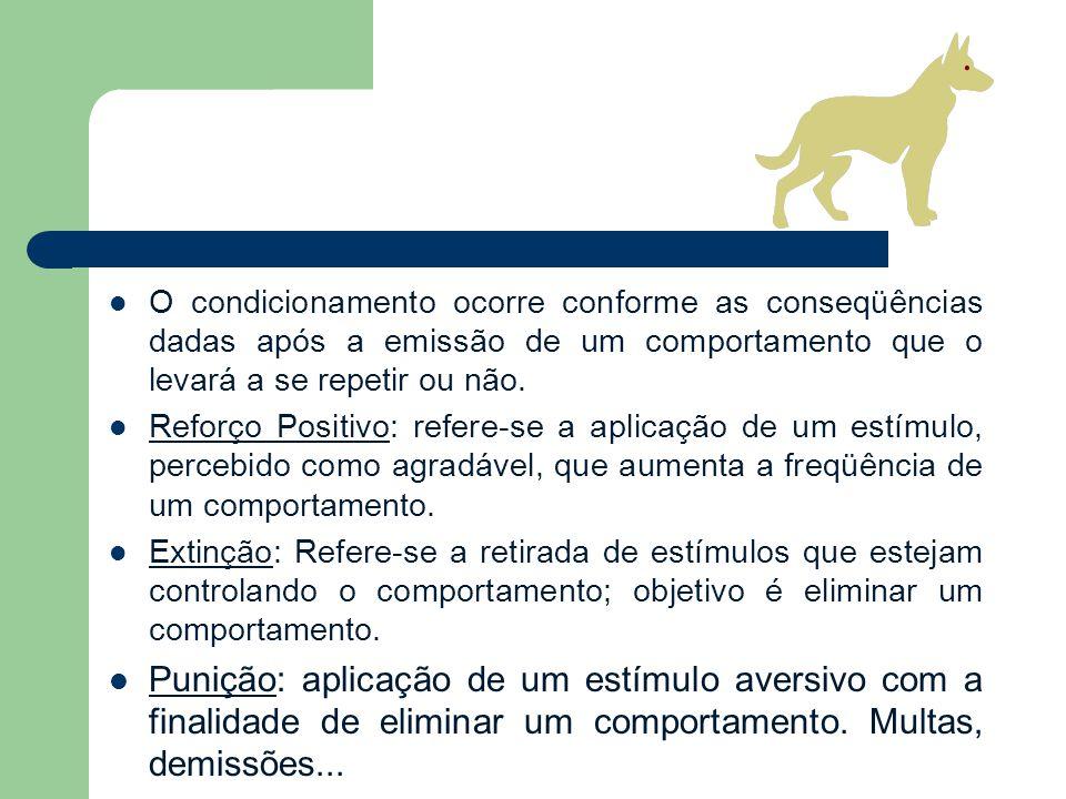 O condicionamento ocorre conforme as conseqüências dadas após a emissão de um comportamento que o levará a se repetir ou não.
