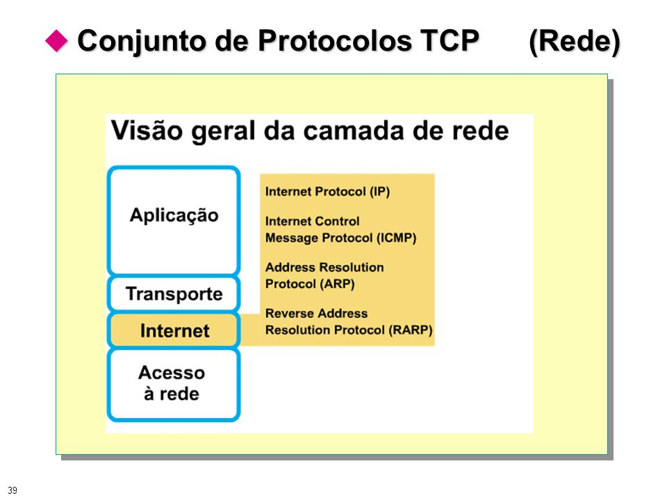  Conjunto de Protocolos TCP (Rede)
