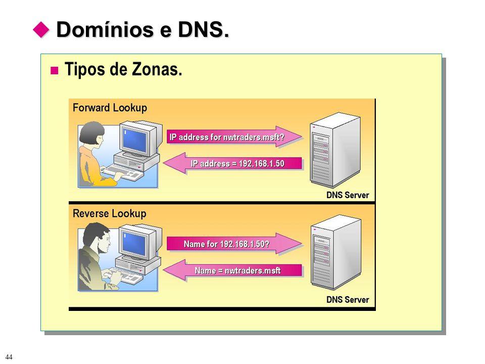  Domínios e DNS. Tipos de Zonas.