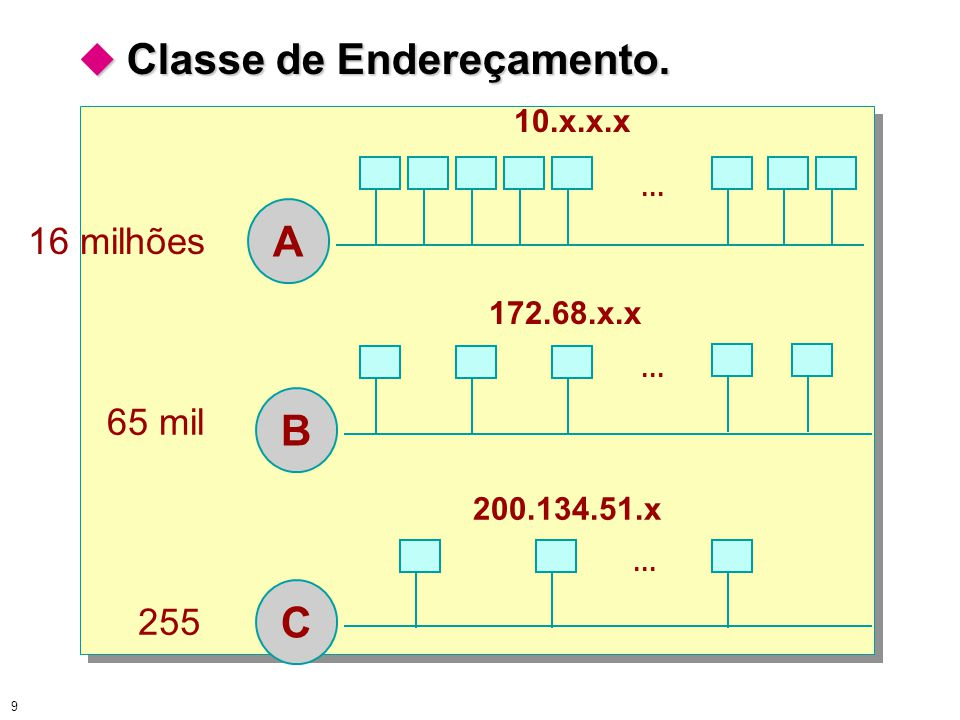 A B C  Classe de Endereçamento. 16 milhões 65 mil 255 10.x.x.x