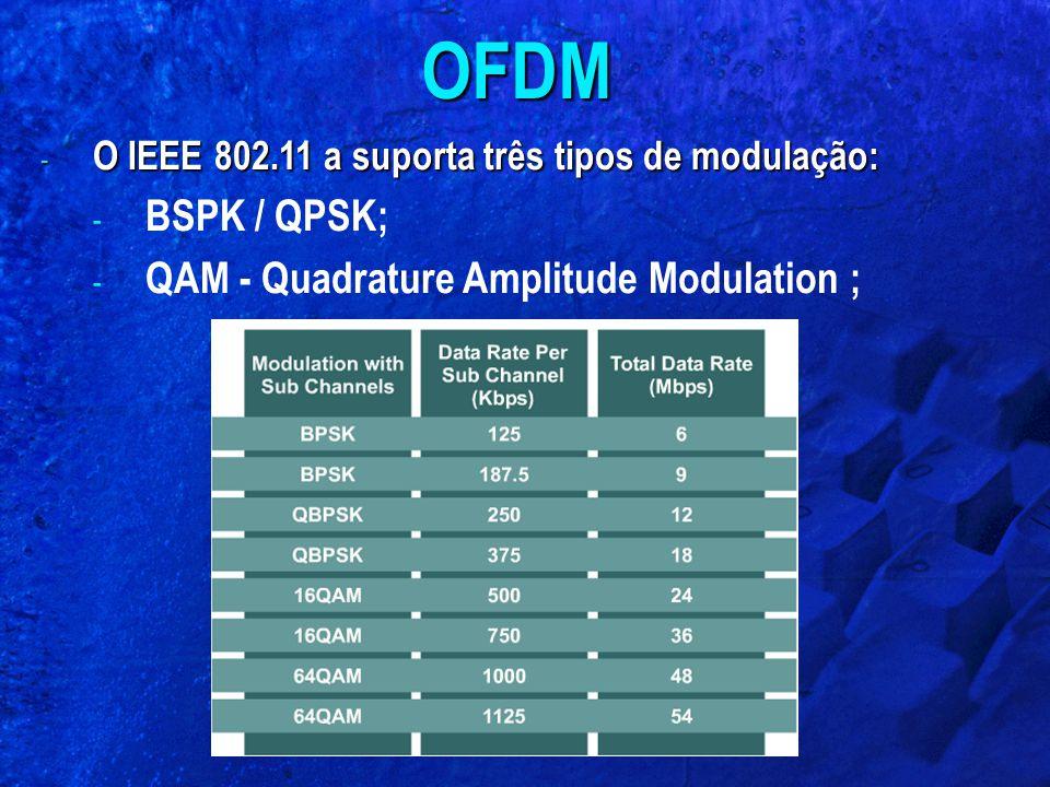 OFDM BSPK / QPSK; QAM - Quadrature Amplitude Modulation ;