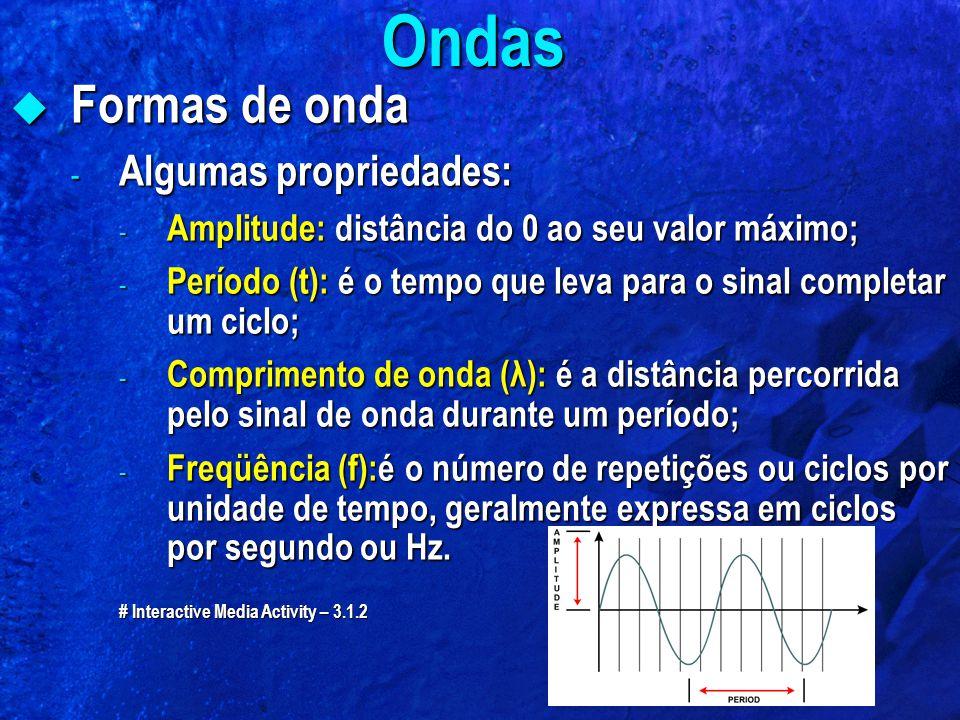 Ondas Formas de onda Algumas propriedades: