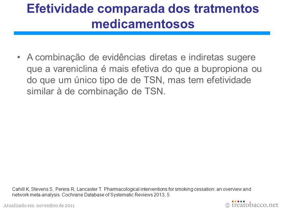 Efetividade comparada dos tratmentos medicamentosos