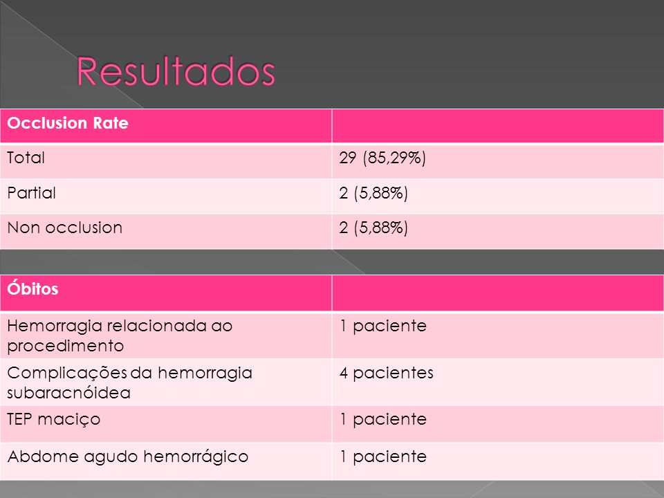 Resultados Occlusion Rate Total 29 (85,29%) Partial 2 (5,88%)