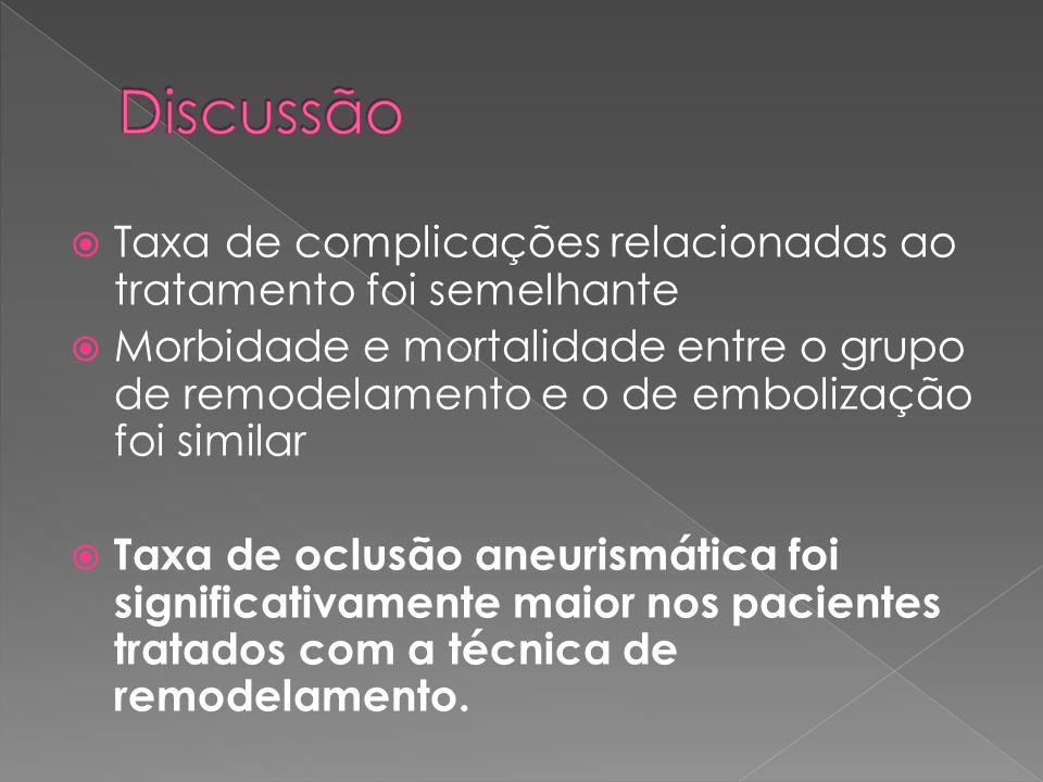 Discussão Taxa de complicações relacionadas ao tratamento foi semelhante.