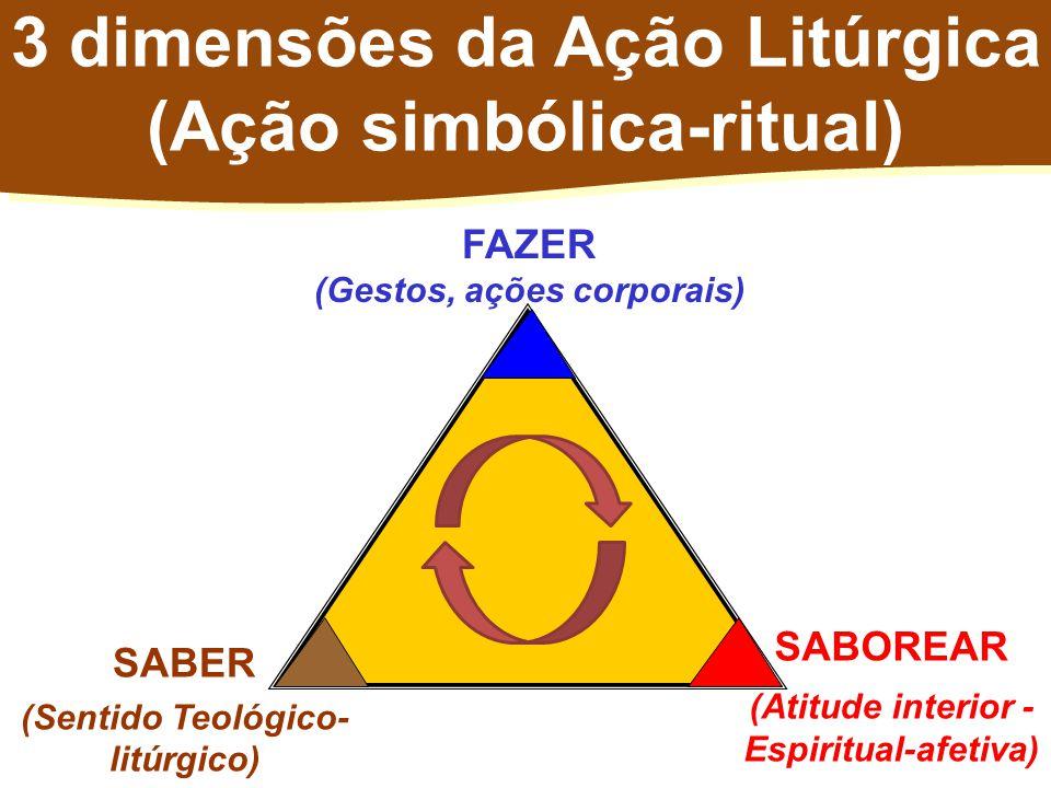 3 dimensões da Ação Litúrgica (Ação simbólica-ritual)