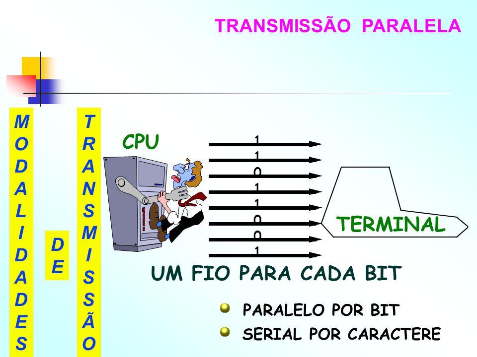 CPU TERMINAL UM FIO PARA CADA BIT TRANSMISSÃO PARALELA MODAL I DADE S