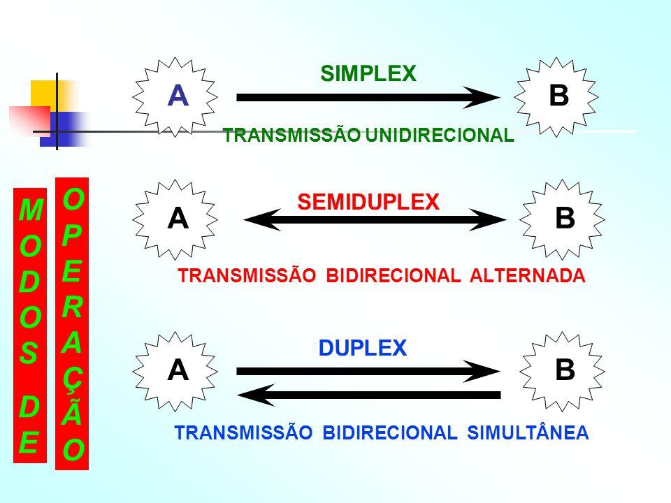 A B OPERAÇÃO MODOS DE SIMPLEX SEMIDUPLEX DUPLEX