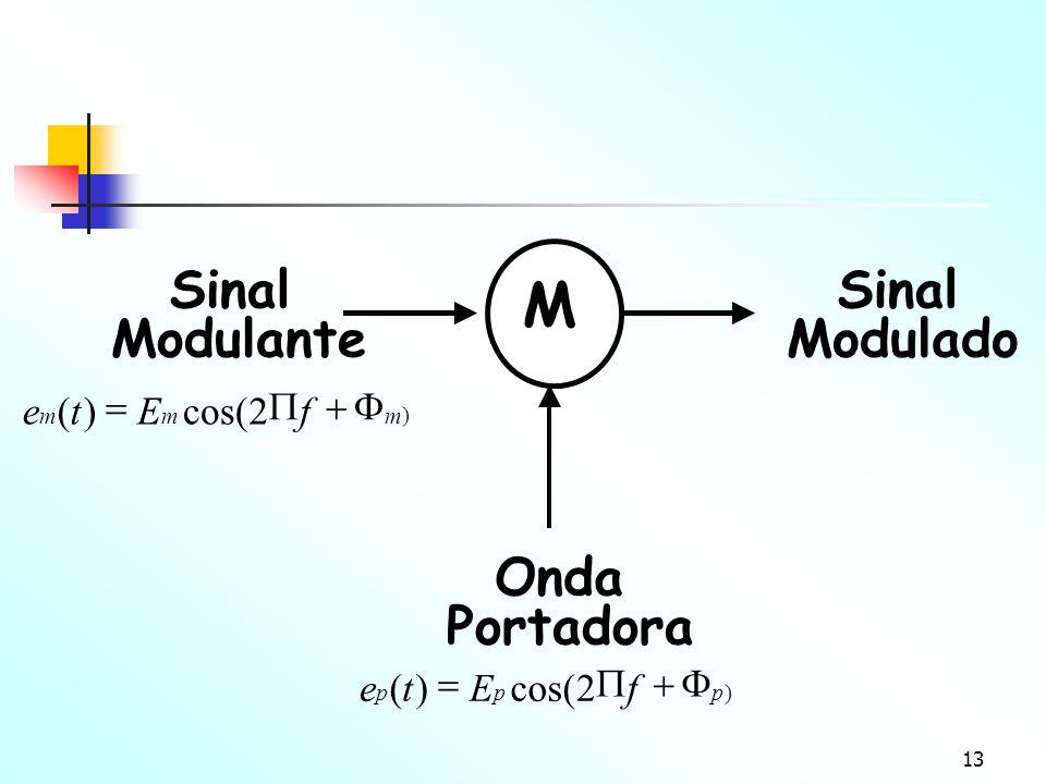 M Sinal Modulante Onda Portadora Modulado 2 cos( ( f E t e F + P = ) m