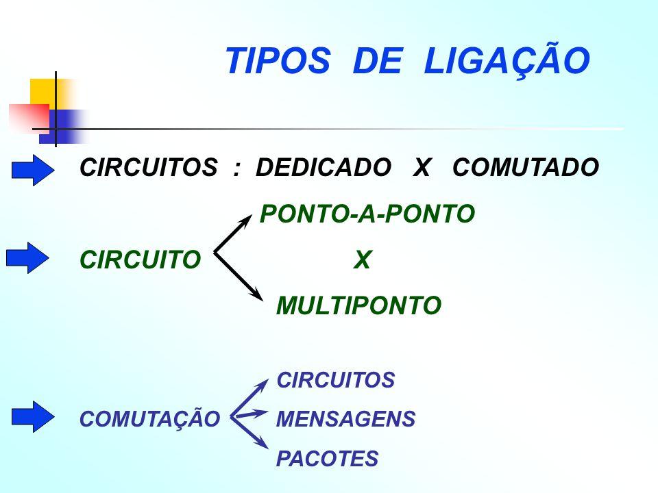 TIPOS DE LIGAÇÃO CIRCUITOS : DEDICADO X COMUTADO PONTO-A-PONTO