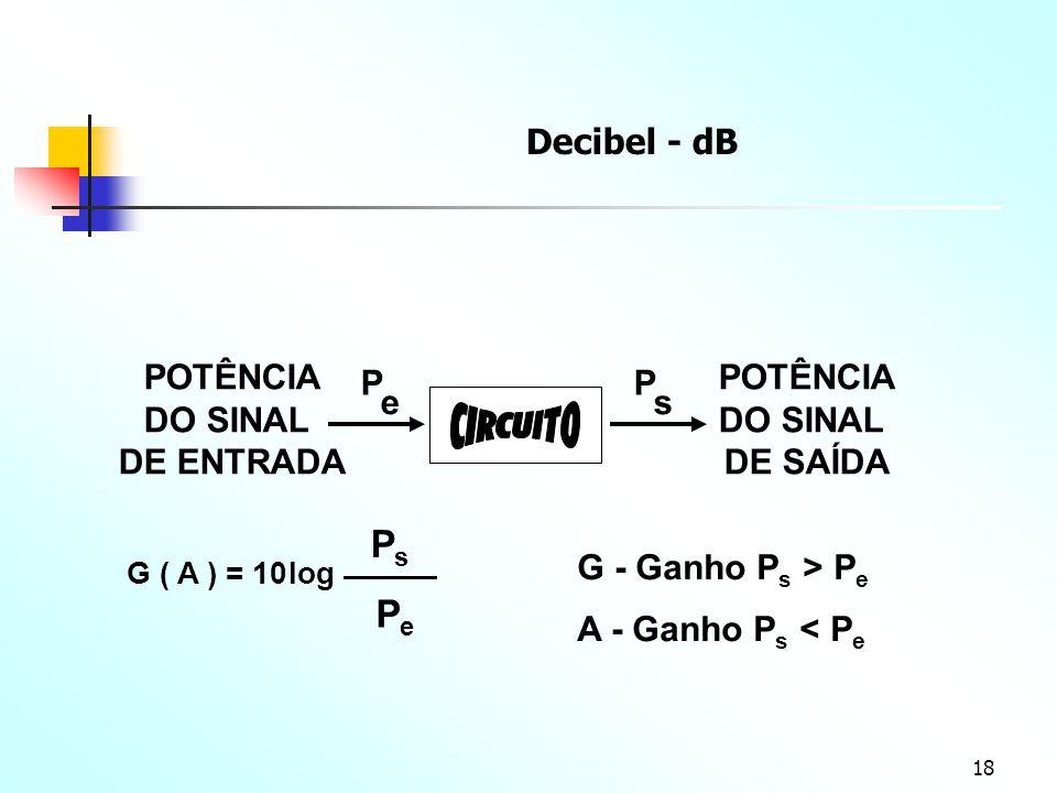 Decibel - dB POTÊNCIA DO SINAL DE ENTRADA P e G - Ganho Ps > Pe