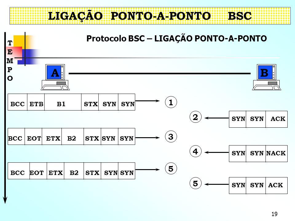 LIGAÇÃO PONTO-A-PONTO BSC Protocolo BSC – LIGAÇÃO PONTO-A-PONTO