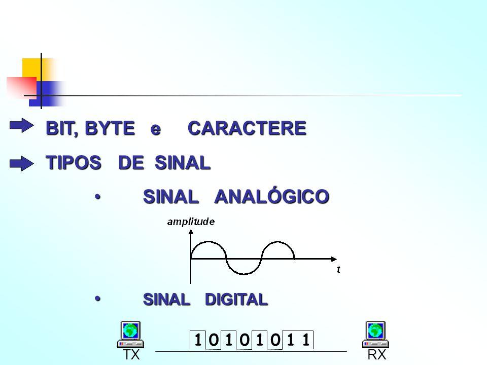BIT, BYTE e CARACTERE TIPOS DE SINAL SINAL ANALÓGICO SINAL DIGITAL 1