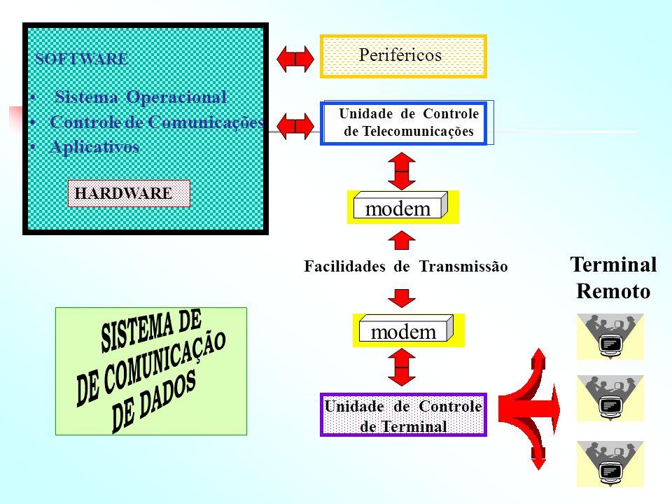 Unidade de Controle de Telecomunicações