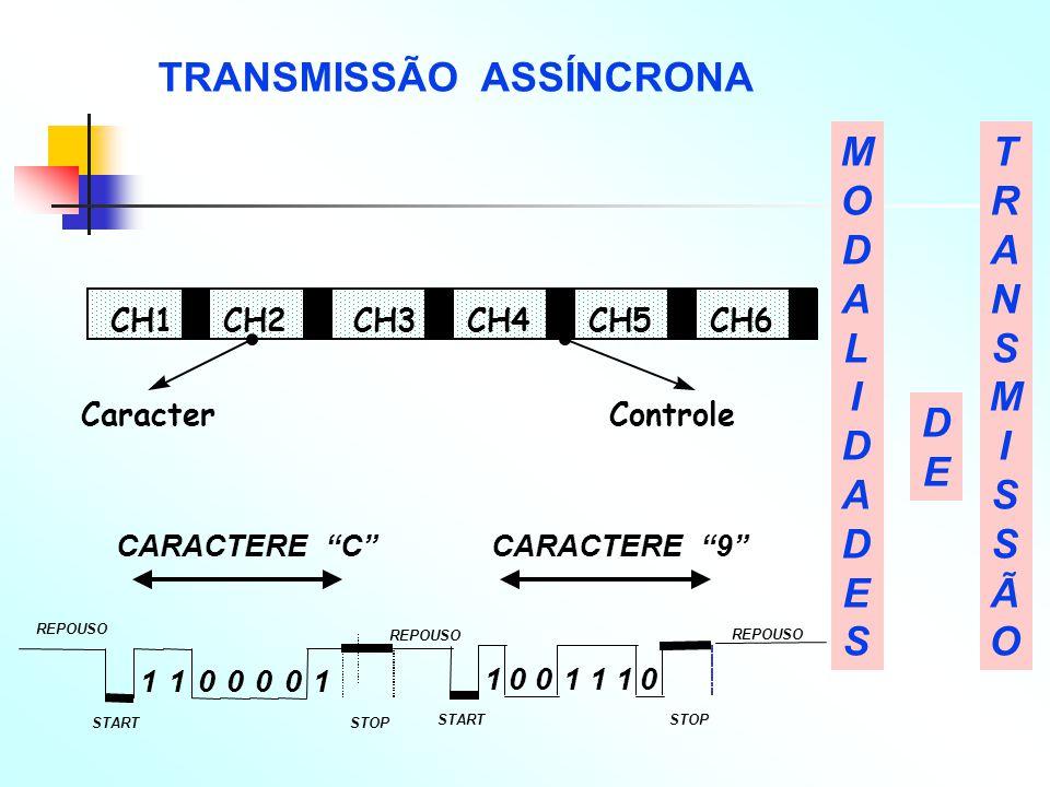 TRANSMISSÃO ASSÍNCRONA