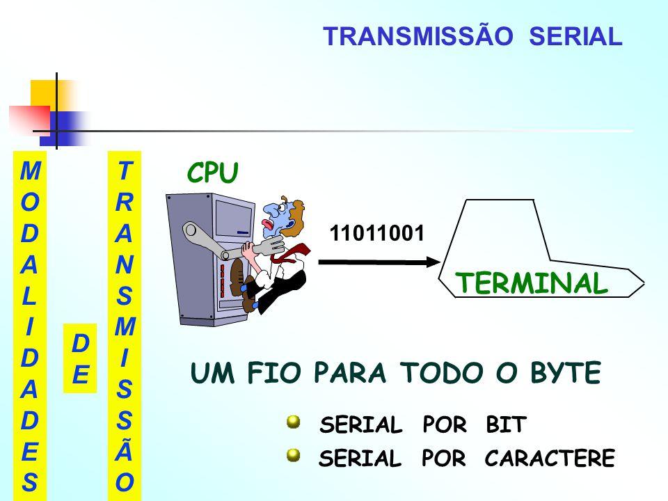 CPU TERMINAL UM FIO PARA TODO O BYTE TRANSMISSÃO SERIAL MODAL I DADE S