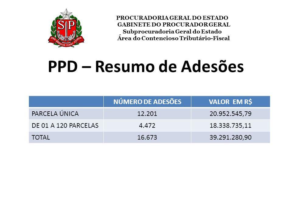 PPD – Resumo de Adesões NÚMERO DE ADESÕES VALOR EM R$ PARCELA ÚNICA