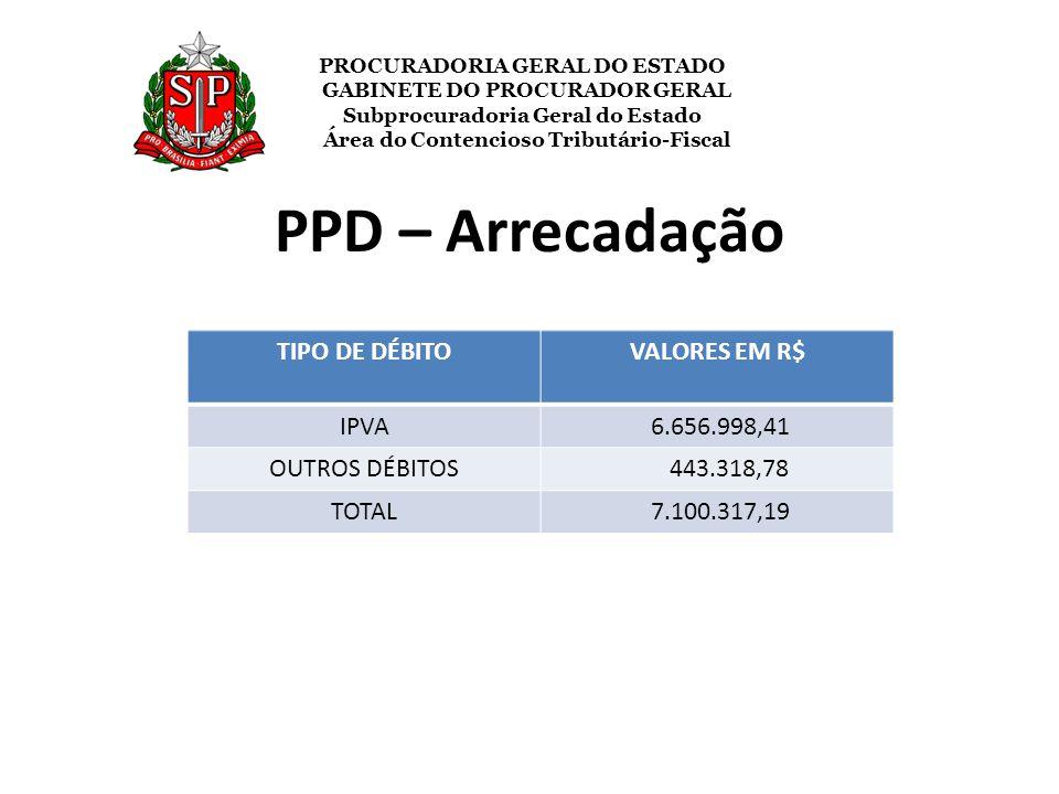 PPD – Arrecadação TIPO DE DÉBITO VALORES EM R$ IPVA 6.656.998,41