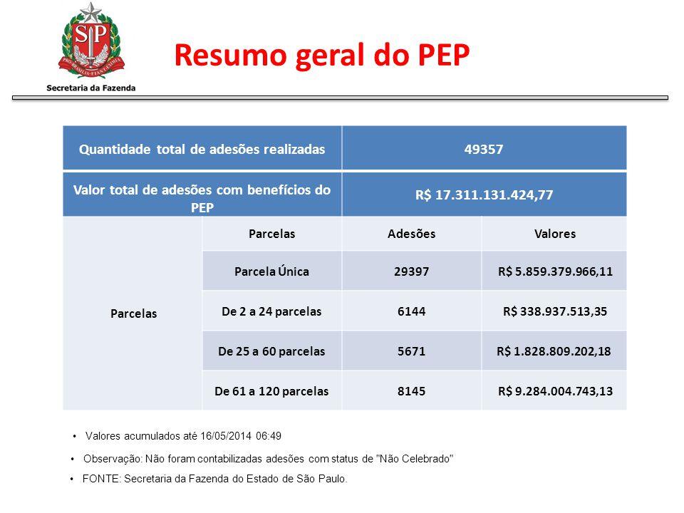 Resumo geral do PEP Quantidade total de adesões realizadas 49357