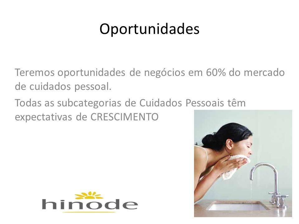 Oportunidades Teremos oportunidades de negócios em 60% do mercado de cuidados pessoal.