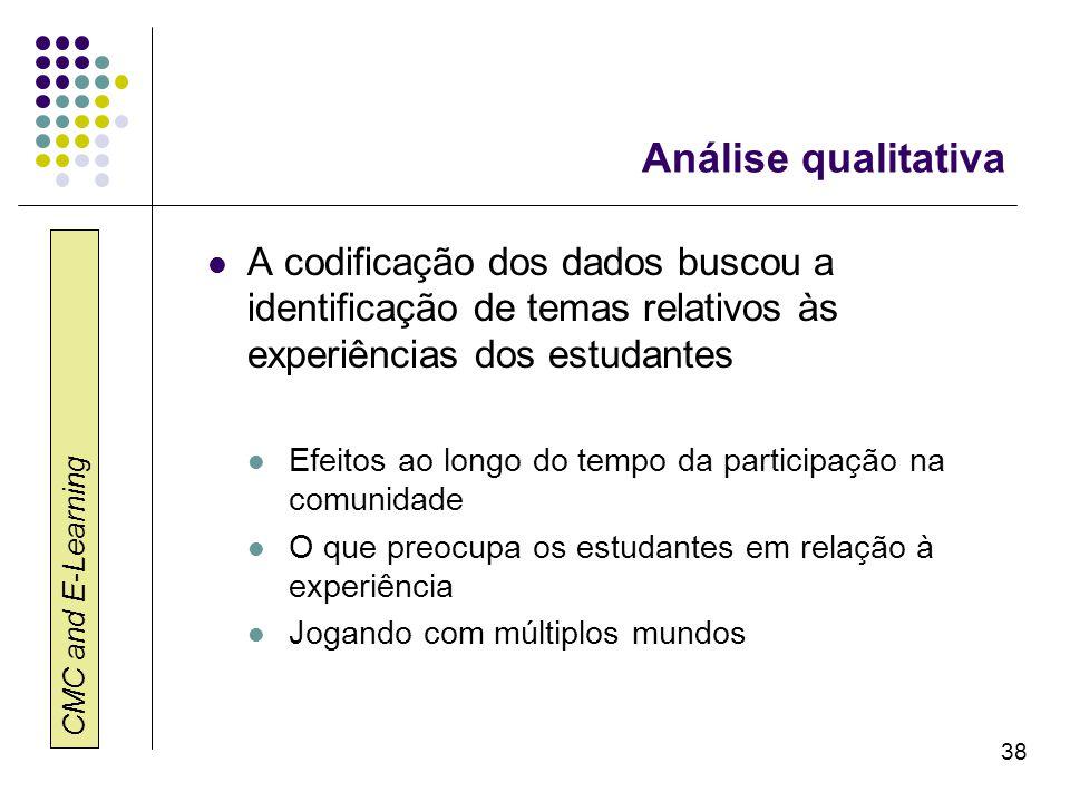 Análise qualitativa A codificação dos dados buscou a identificação de temas relativos às experiências dos estudantes.
