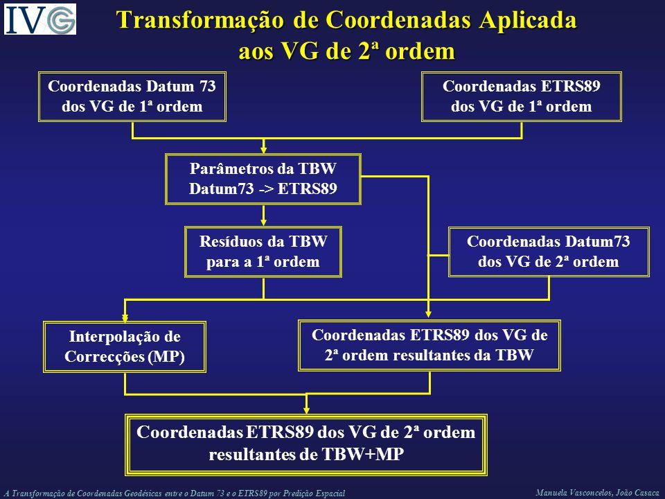 Transformação de Coordenadas Aplicada aos VG de 2ª ordem