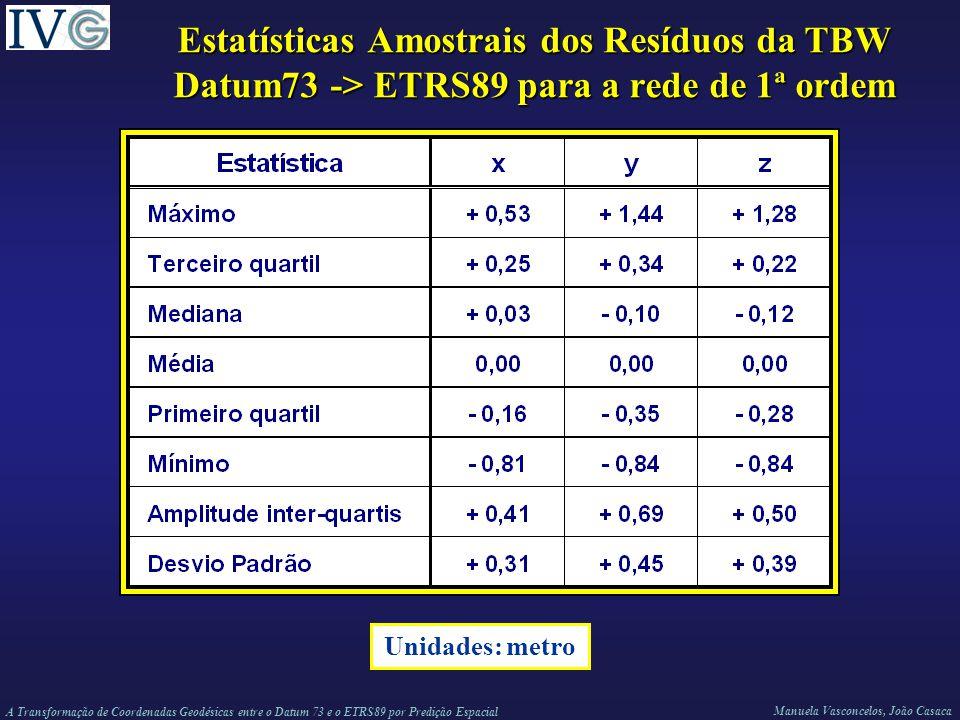 Estatísticas Amostrais dos Resíduos da TBW Datum73 -> ETRS89 para a rede de 1ª ordem
