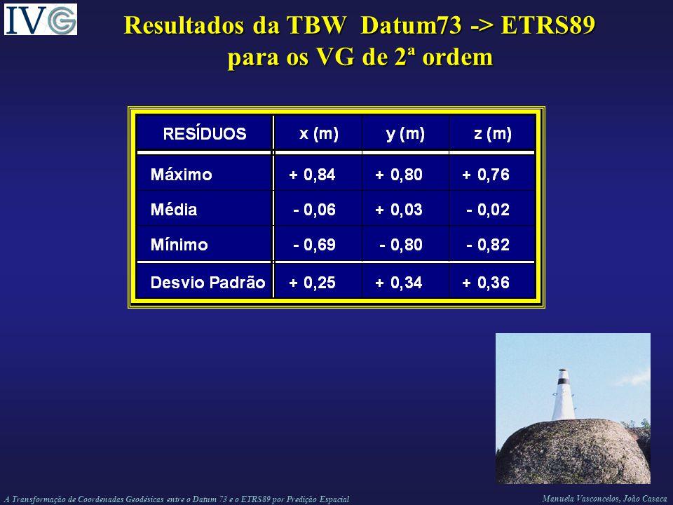 Resultados da TBW Datum73 -> ETRS89 para os VG de 2ª ordem