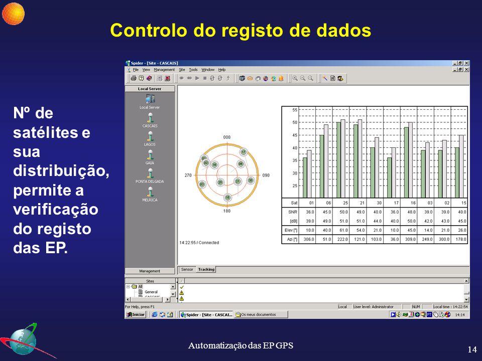 Controlo do registo de dados