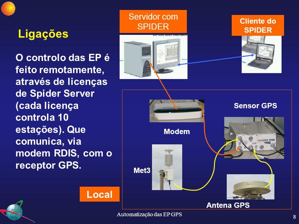 Automatização das EP GPS