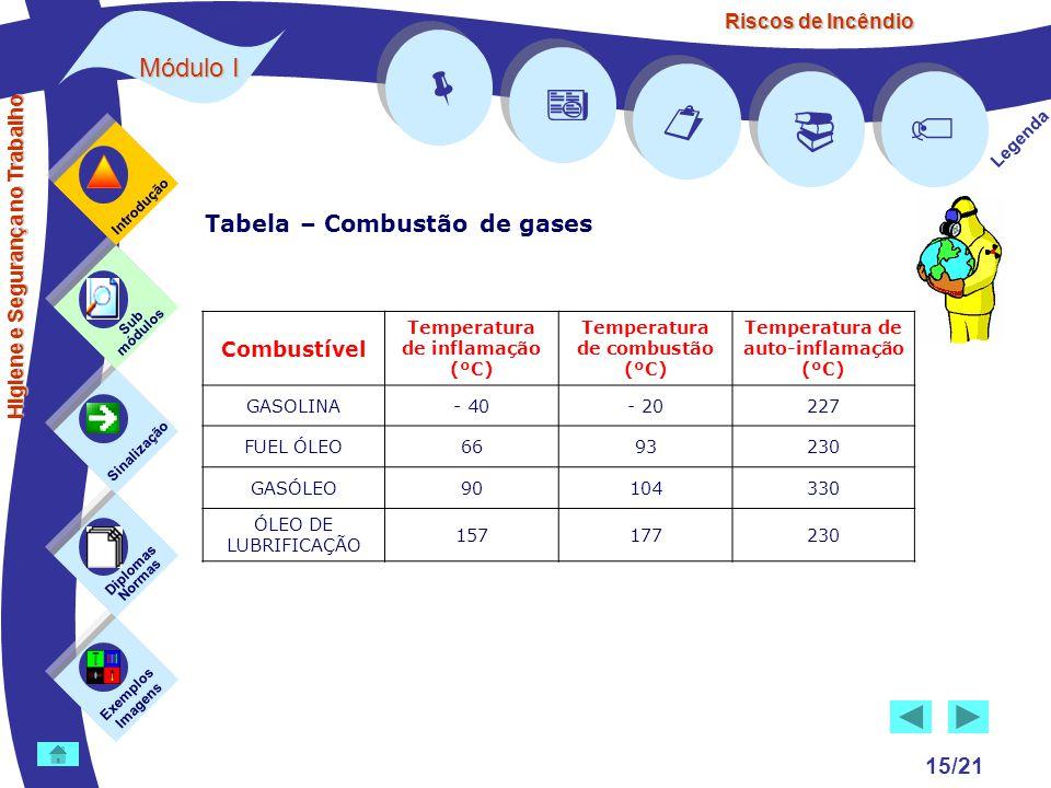     Módulo I Tabela – Combustão de gases 15/21  Combustível