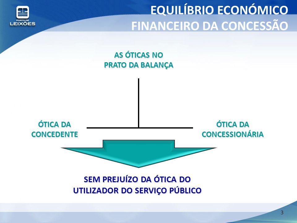 EQUILÍBRIO ECONÓMICO FINANCEIRO DA CONCESSÃO