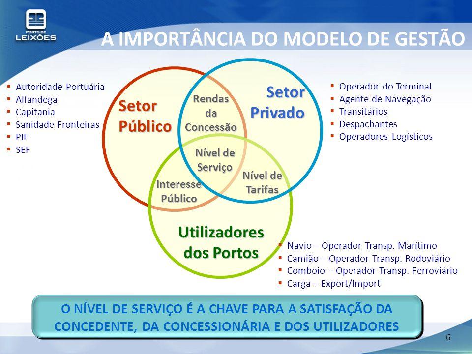 A IMPORTÂNCIA DO MODELO DE GESTÃO