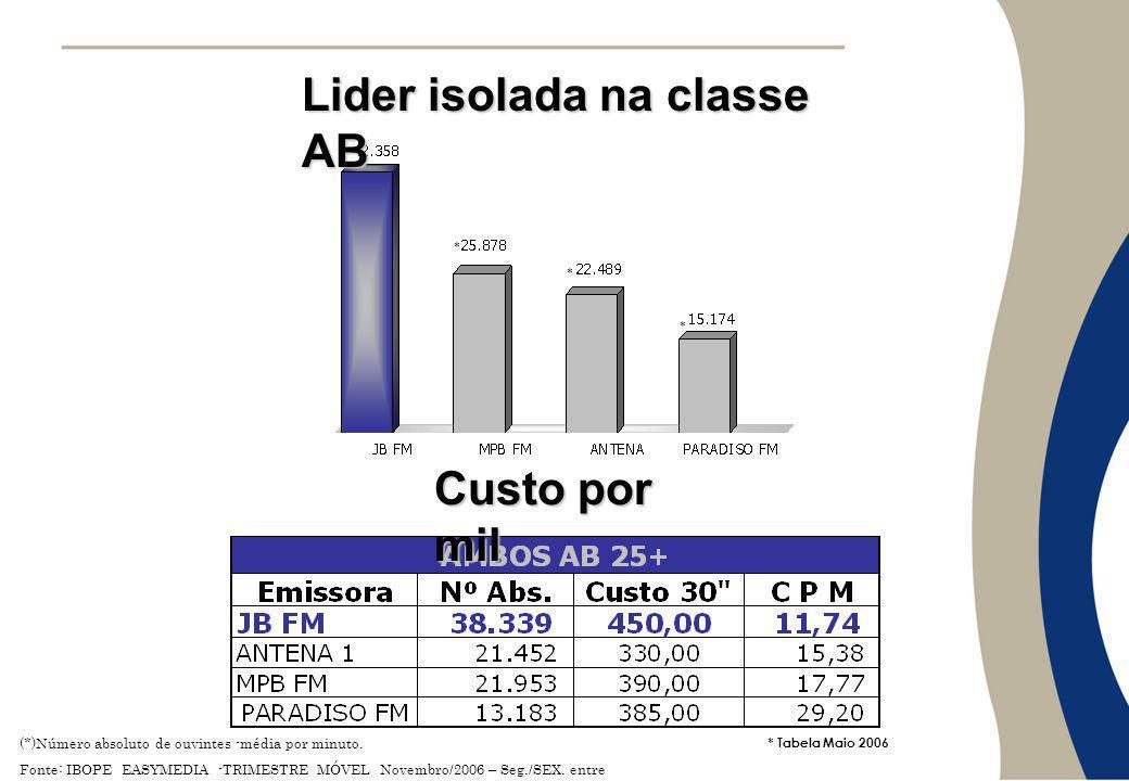 Lider isolada na classe AB