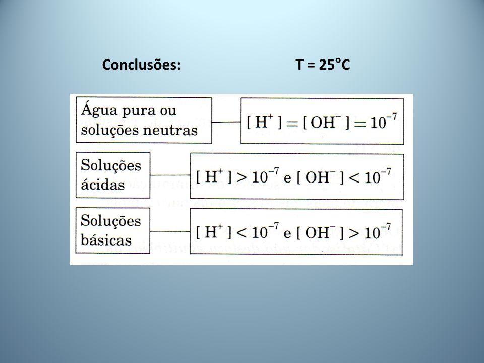 Conclusões: T = 25°C